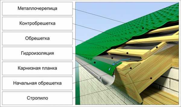 Нужна ли пароизоляция холодной крыши под профнастил и как ее сделать?