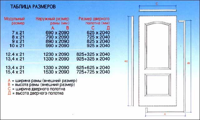 Стандартный размер двери: с коробкой и без, межкомнатных, входных, размеры дверных проемов (ширина, высота, толщина), гост » verydveri.ru
