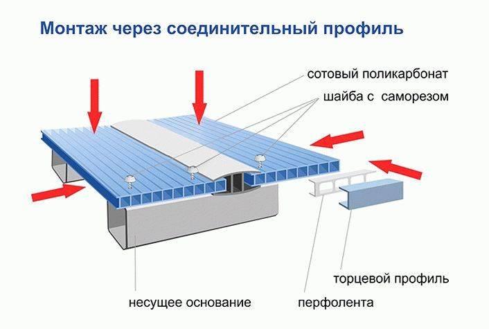 Крыша для дома из поликарбоната