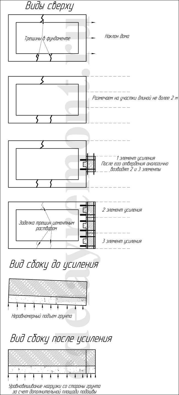 Как укрепить фундамент и поднять угол частного дома