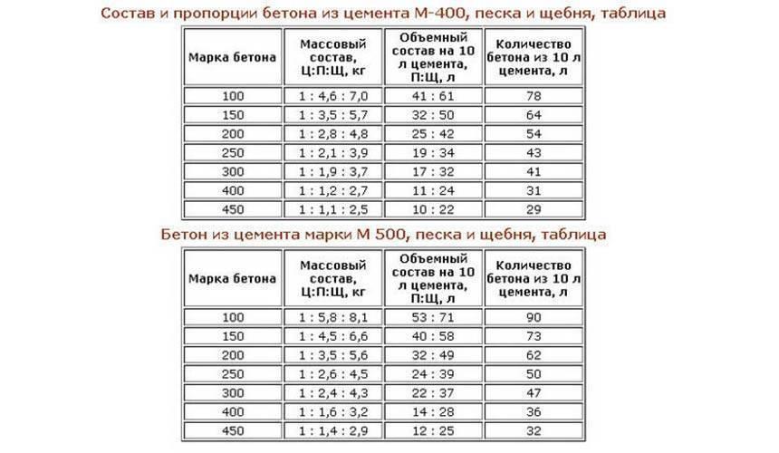 Как рассчитать объём бетона для фундамента: формулы, калькулятор чтобы высчитать количество смеси для заливки ленточных и монолитных оснований