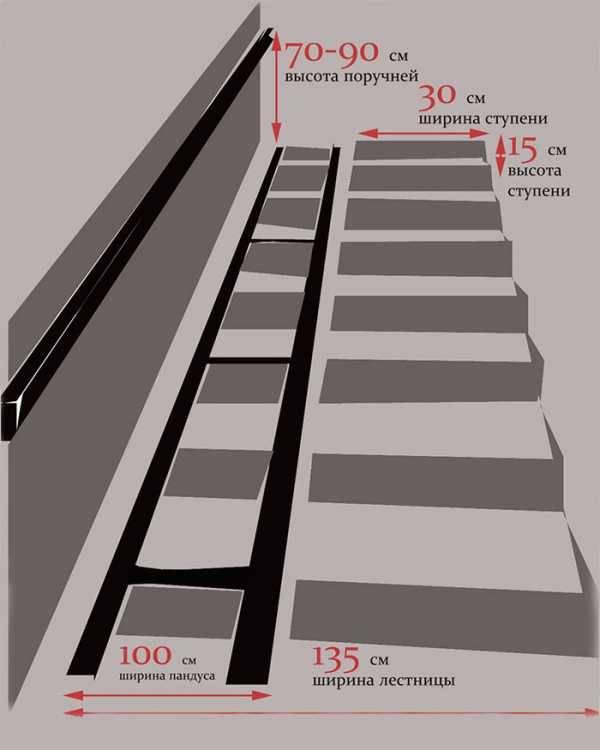 Как изготовить пандус из бетона