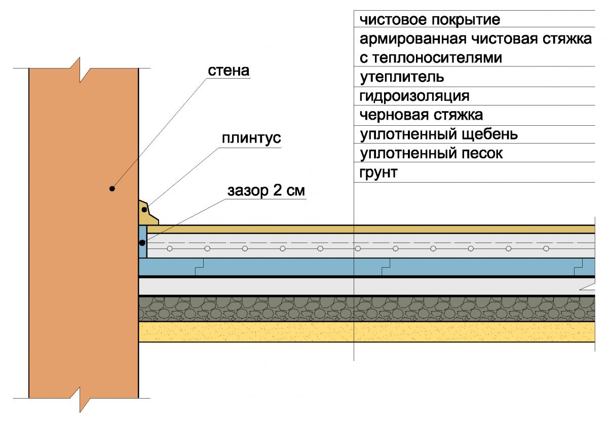 Теплый пол водяной. пошаговая инструкция по монтажу