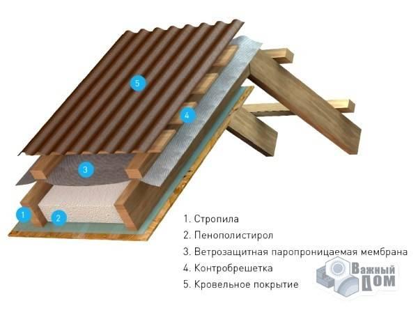 Утепление крыши пенопластом своими руками: пошаговая инструкция, технология (фото и видео)