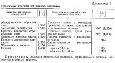 Как рассчитать деревянную балку: методология и формулы расчета деревянных балок перекрытия на прочность и прогиб- обзор +видео