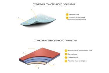 Как выбрать линолеум: обзор видов и основных технических характеристик напольного покрытия
