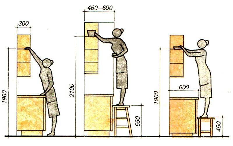 Подбор высоты кухни от