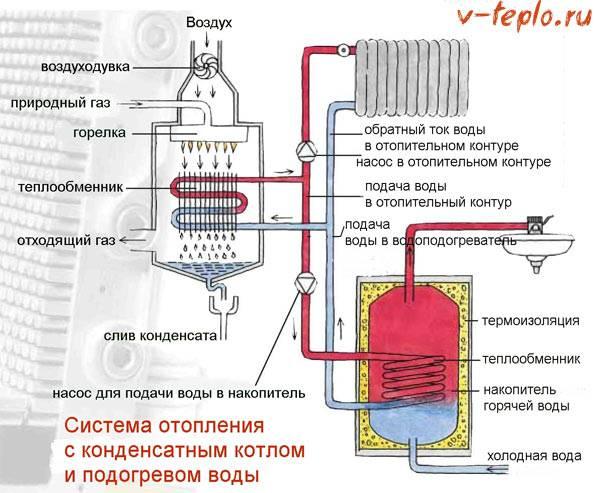 Конденсационный газовый котел: специфика действия, плюсы и минусы + отличие от классических моделей