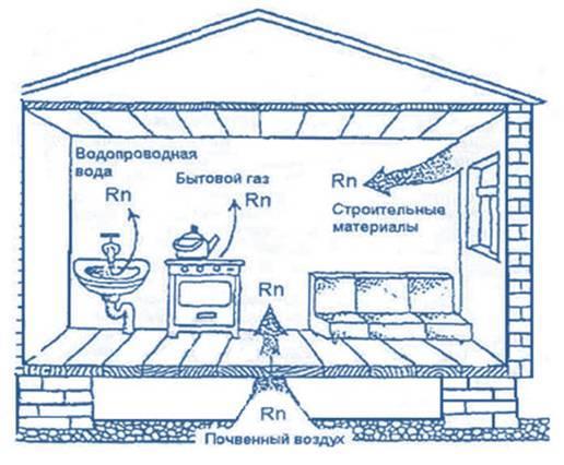 Параметры микроклимата для жилых и административных зданий