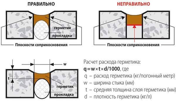 Герметик для наружных швов – виды, расход, советы по использованию
