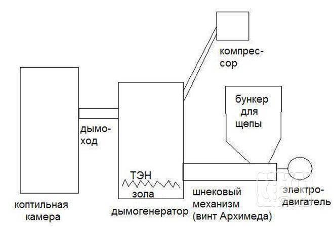 Дымогенератор для холодного копчения своими руками: чертежи, инструкции и советы