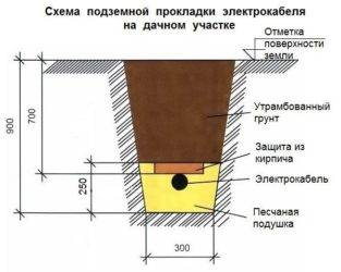 Прокладка кабеля в траншее под землей согласно пуэ