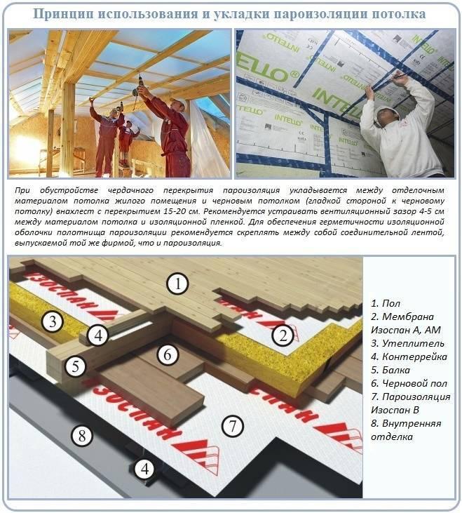 Какой стороной класть пароизоляцию к утеплителю на потолок, пол и стены, технология и возможные ошибки
