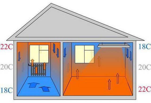 5 проверенных вариантов отопления загородного дома