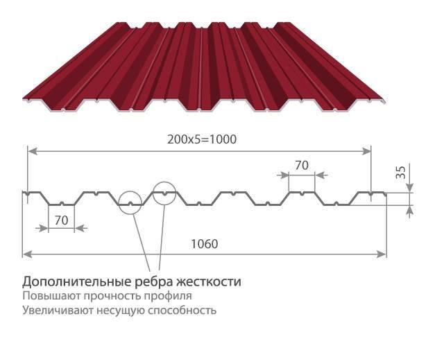 Профнастил - размеры листа