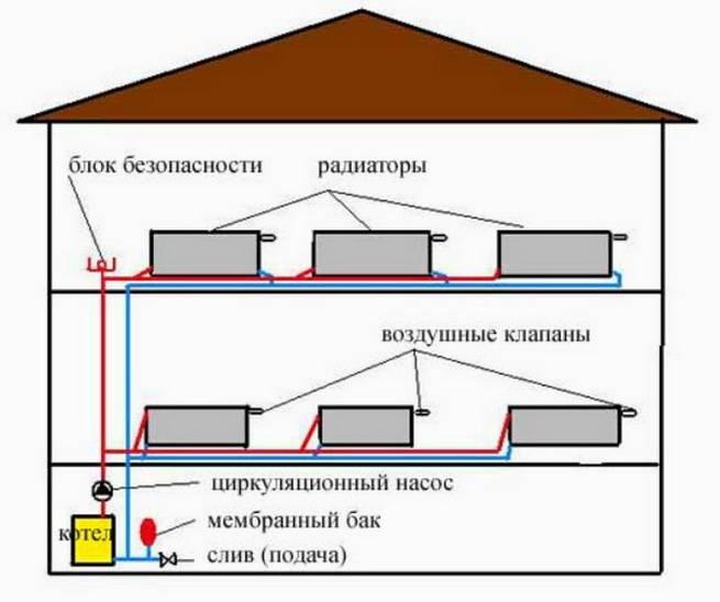 Система отопления 2-х этажного частного дома, схемы