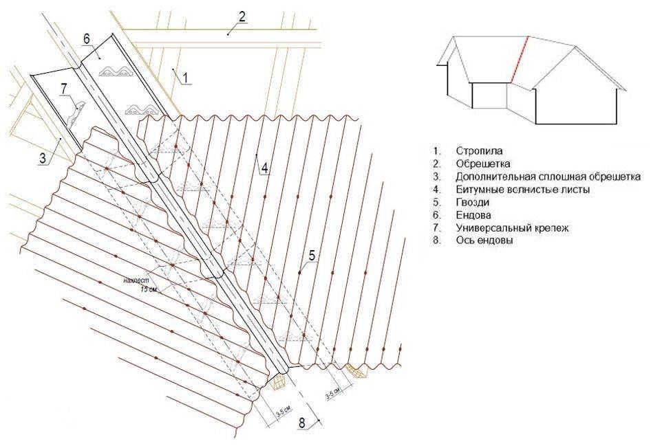 Укладка ондулина: разметка листа, свойства и грамотное использование материала (90 фото-идей)