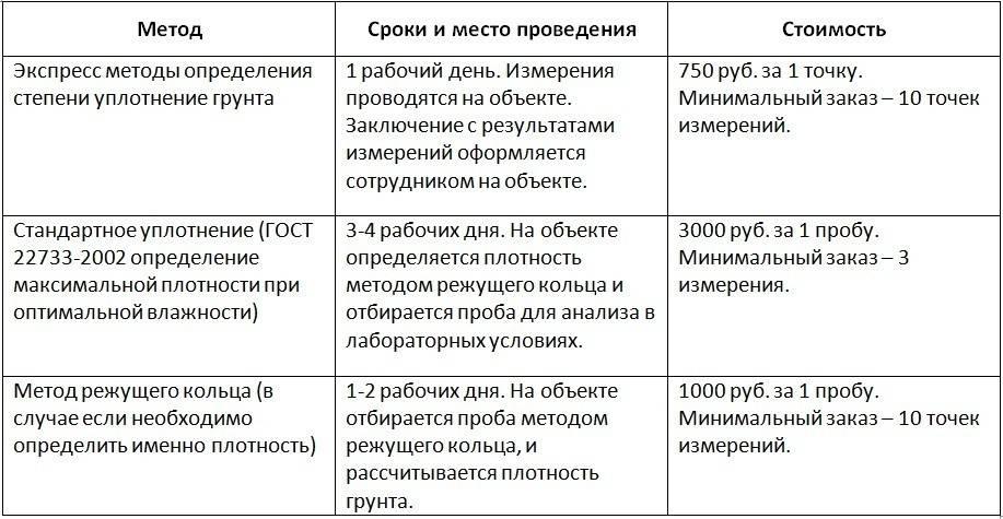 Коэффициент уплотнения песка при трамбовке и транспортировке, таблица