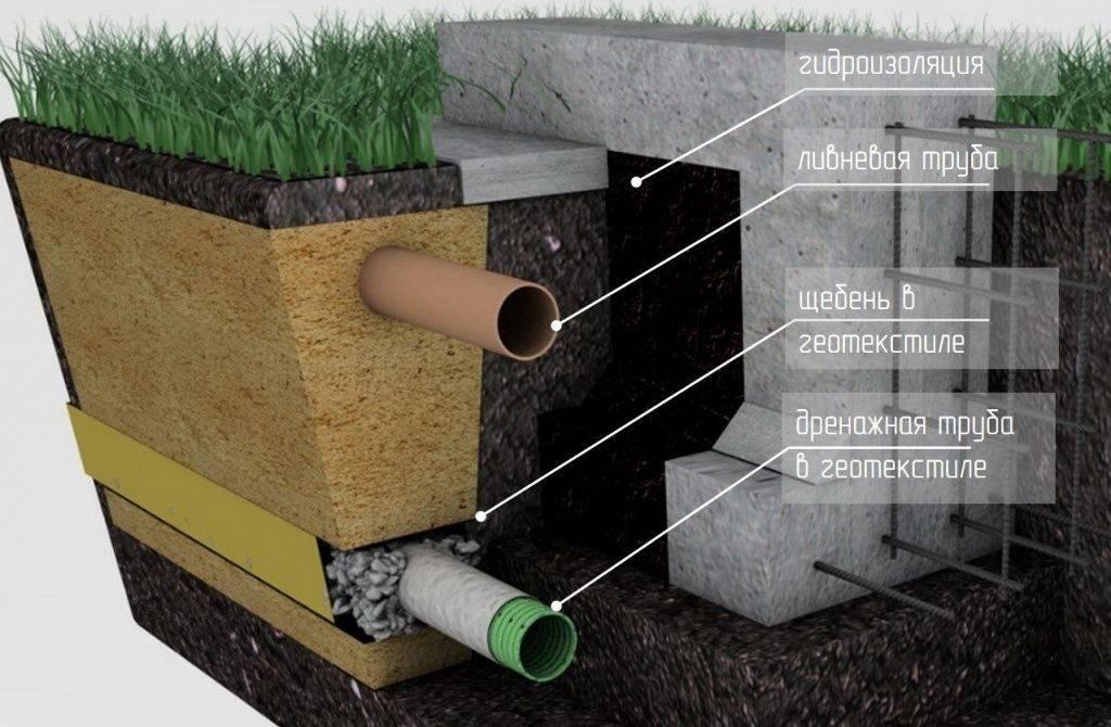 Дренаж вокруг дома на глинистых почвах своими руками технология - варианты пола