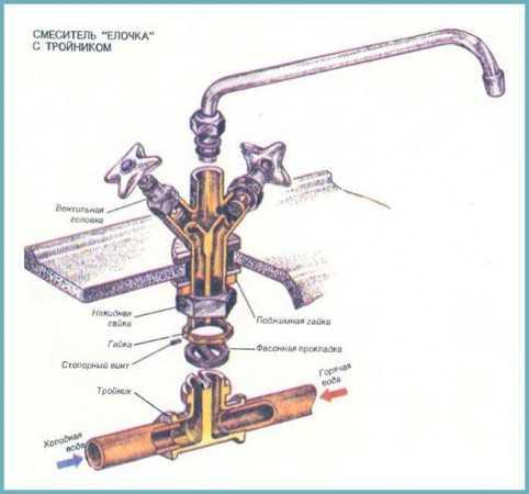 Однорычажные смесители для ванной: устройство и особенности ремонта