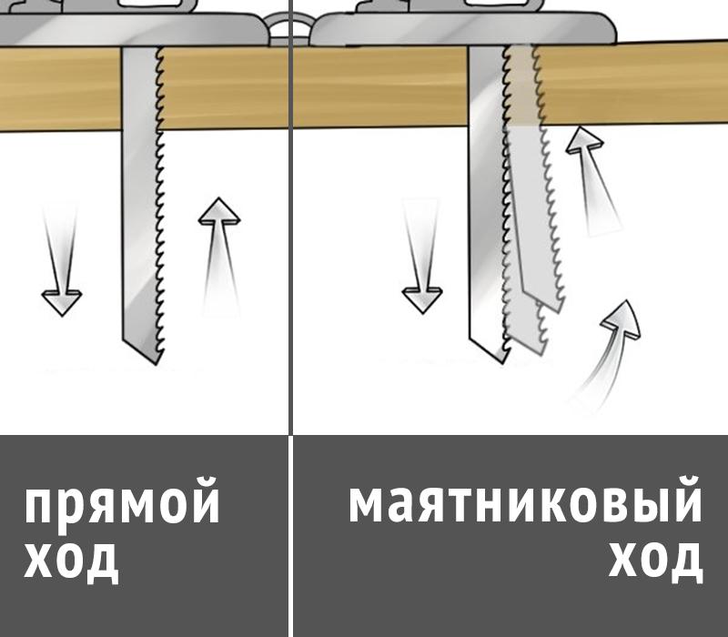 Как работать с электрическим лобзиком, 10 хитростей для эффективного использования электролобзика.