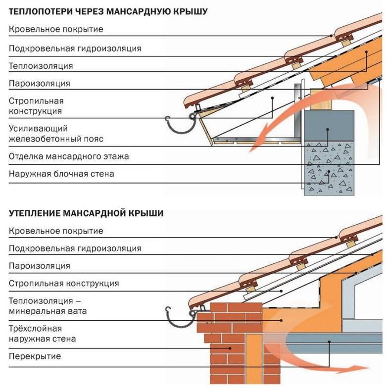 Как утеплить крышу изнутри дома своими руками?