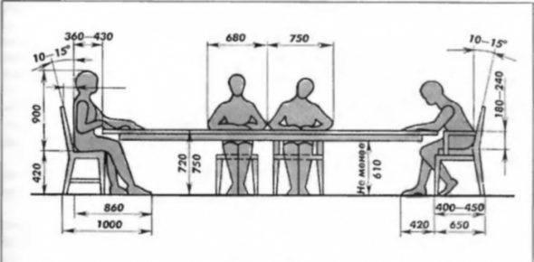 Какими могут быть размеры у столешниц? стандарты для дсп и других материалов