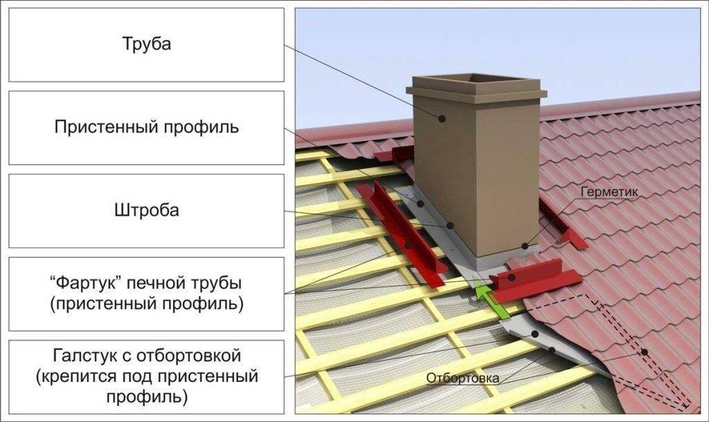 Проход через крышу для дымохода: как вывести трубу через кровлю