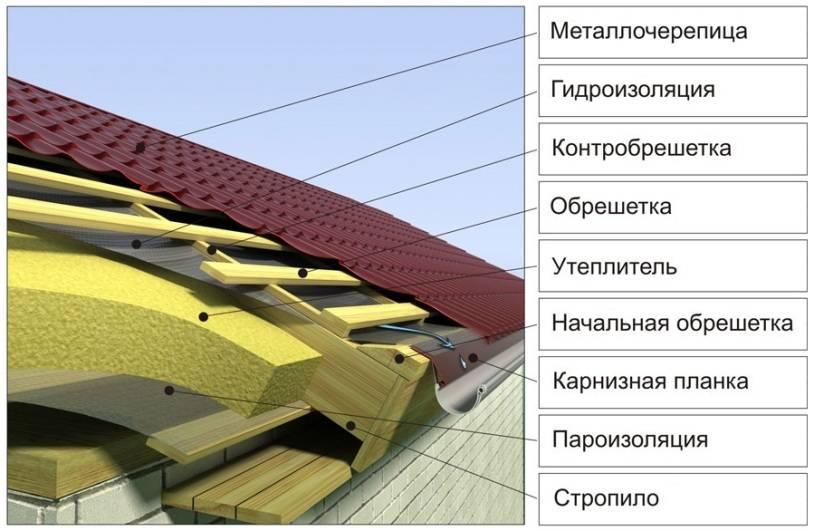 Как сделать четырехскатную крышу: устройство узлы + монтаж