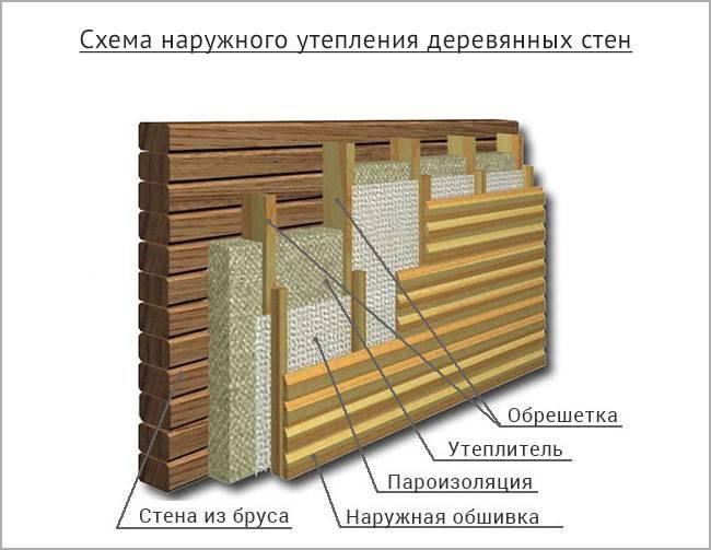 Утепление деревянного дома снаружи и изнутри | фото и видео