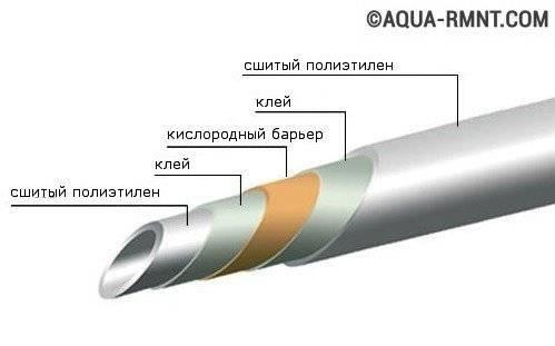 Трубы для теплого водяного пола: особенности выбора и виды