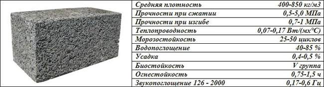 Арболитовые блоки своими руками: видео - пропорции и форма