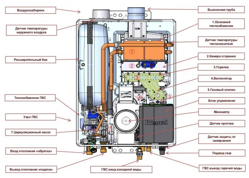 Плюсы и минусы двухконтурных газовых котлов | плюсы и минусы