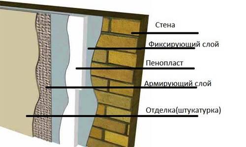 Как утеплить фасад пенопластом без ошибок