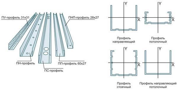 Самостоятельный расчет толщины перегородок из гипсокартона