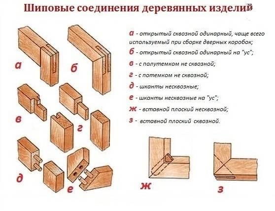 Как собрать коробку межкомнатной двери правильно: сборка своими руками