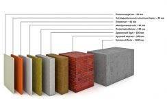 Топ-10 утеплителей для стен и крыши дома