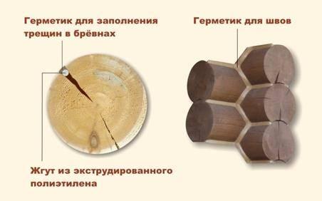 Герметик для дерева