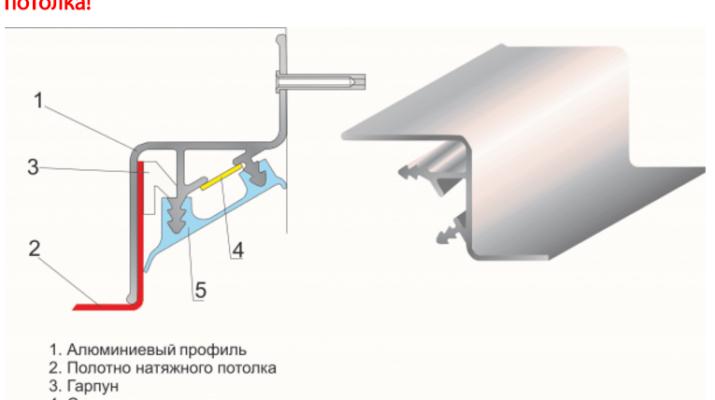 Багеты и профили для натяжных потолков - виды и материалы