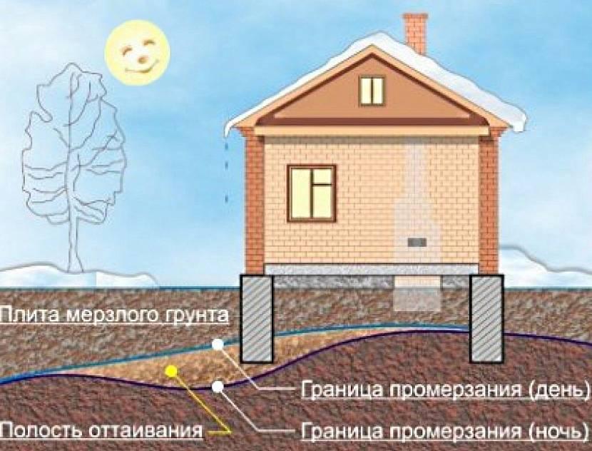 Каркасные дома на винтовых сваях - фундамент своими руками