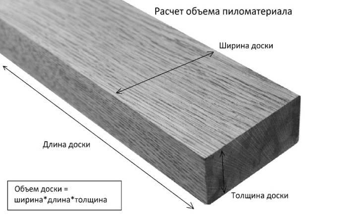 Размеры пиломатериалов: ширина, толщина и длина досок, сечение бруса