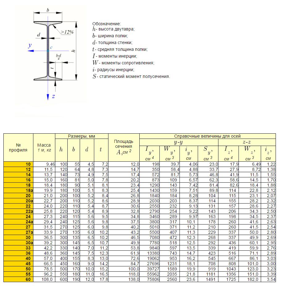 Расчет балок из труб на изгиб и прогиб – калькулятор онлайн