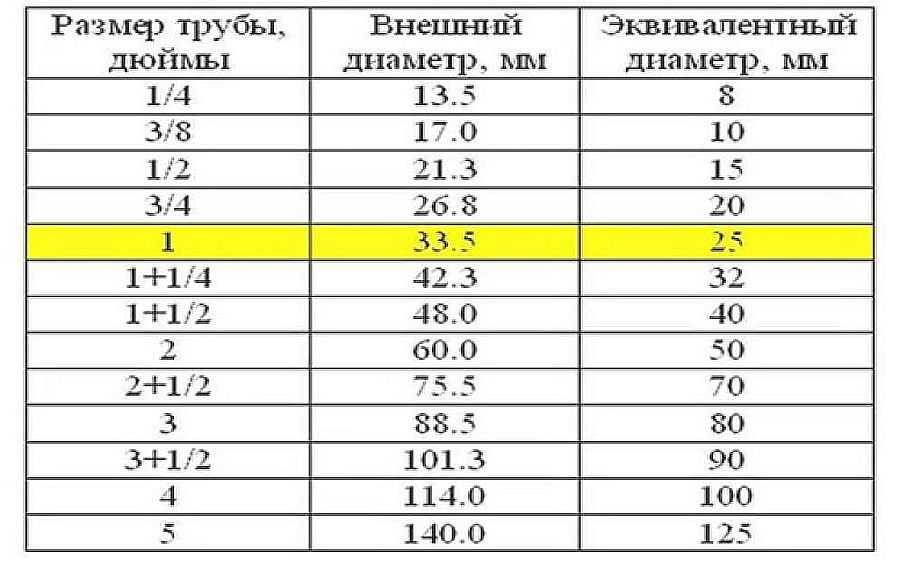 Диаметры стальных труб - таблица размеров наружных и внутренних диаметров труб
