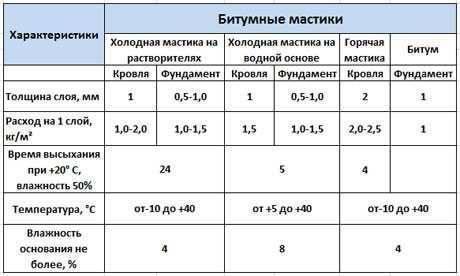 Праймер битумный. описание, виды, применение и цена битумного праймера