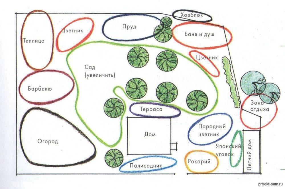 Планировка участка 6 соток: особенности оформления небольшого участка