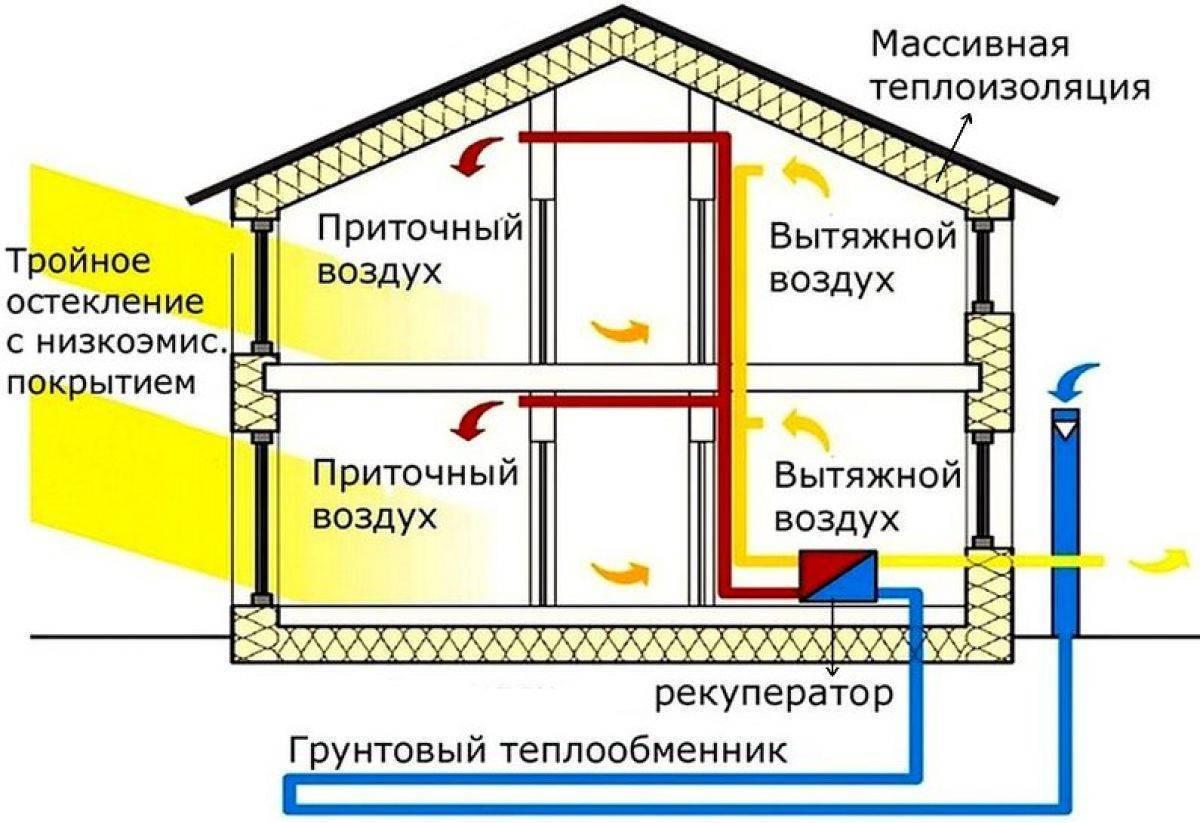 Теплообменники для вентиляции водяные - лучшее отопление