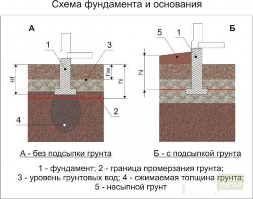 Какой щебень нужен для подушки под фундамент: выбор подходящего вида