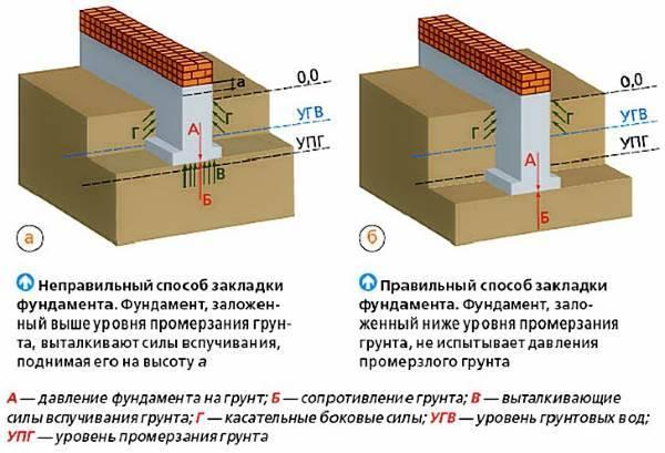 Фундамент для двухэтажного дома: расчёт глубины, толщины