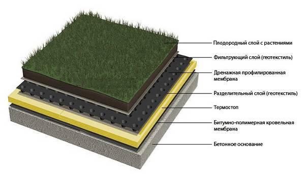Геотекстиль что это такое и как используется в садоводстве и еще