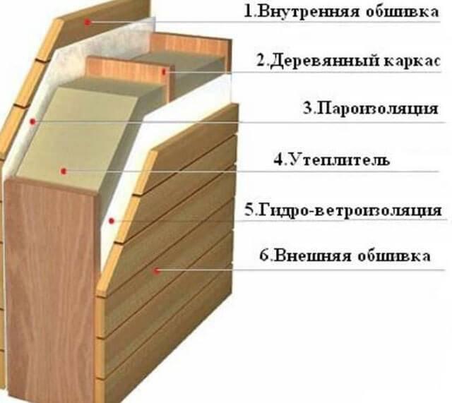 Пол в мойке бани: устройство, как утеплить и чем покрыть